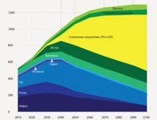 Солнечная энергетика: перспективы в мире и состояние в России