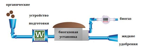 Схема инсталляции устройства